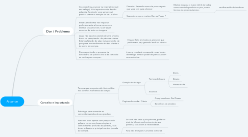 Mind Map: Alcance