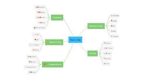 Mind Map: festivities