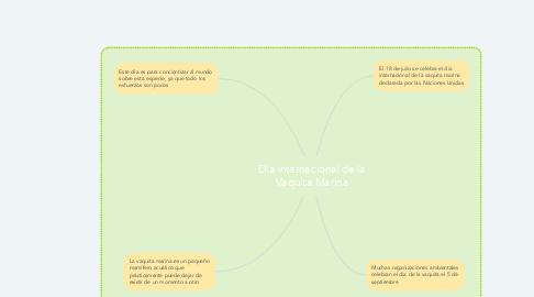 Mind Map: Dia internacional de la Vaquita Marina