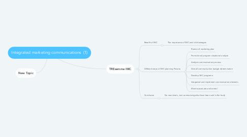 Mind Map: Integrated marketing communications  (1)