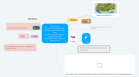 Mind Map: Life science K.LS.1 Living things have specific characteristics and traits. K.LS.2 Living things have physical traits and behaviors, which influence their survival
