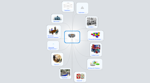 Mind Map: ModelosAdministrativos