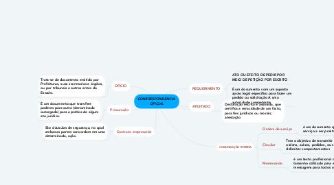 Mind Map: CONRRESPONDENCIA  OFICIAL