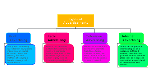 Mind Map: Types of  Advertisements