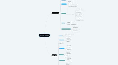 Mind Map: Technology Integration