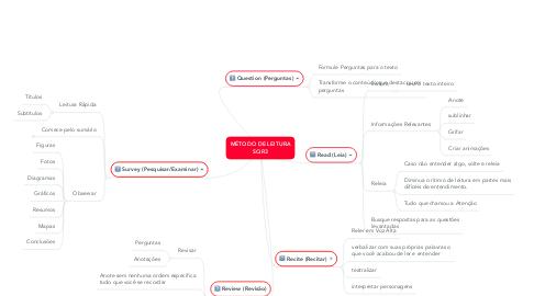 Mind Map: MÉTODO DE LEITURA SQR3