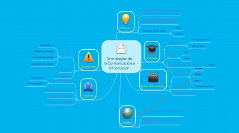 Mind Map: Tecnologías de la Comunicación e Información