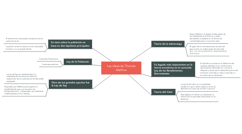 Mind Map: Las ideas de Thomas Malthus