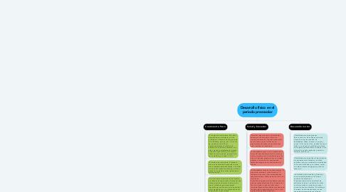 Mind Map: Desarrollo físico en el periodo preescolar