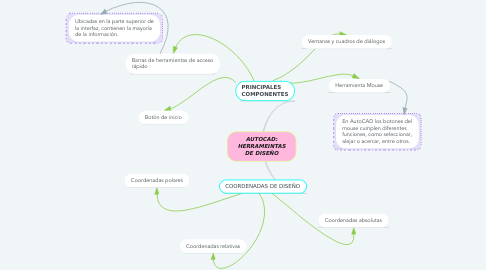Mind Map: AUTOCAD: HERRAMEINTAS DE DISEÑO