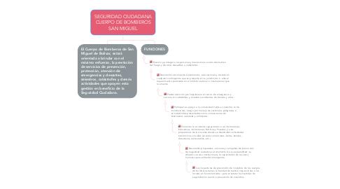 Mind Map: SEGURIDAD CIUDADANA CUERPO DE BOMBEROS SAN MIGUEL