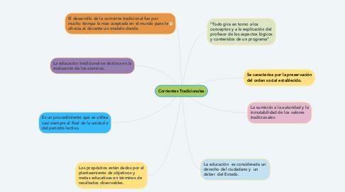 Mind Map: Corrientes Tradicionales