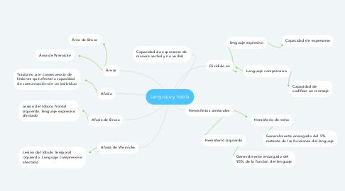 Mind Map: Lenguaje y habla