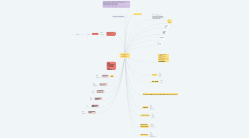 Mind Map: GENERALIDAD  DEL PENSAMIENTO