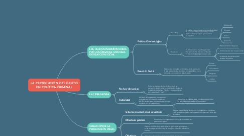 Mind Map: LA PERSECUCIÓN DEL DELITO EN POLÍTICA CRIMINAL