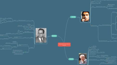 Mind Map: Explicación de las Ciencias Sociales