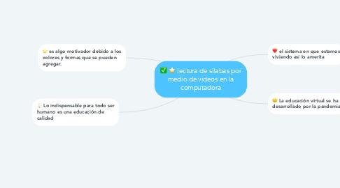 Mind Map: lectura de silabas por medio de videos en la computadora