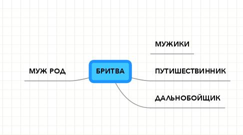 Mind Map: БРИТВА