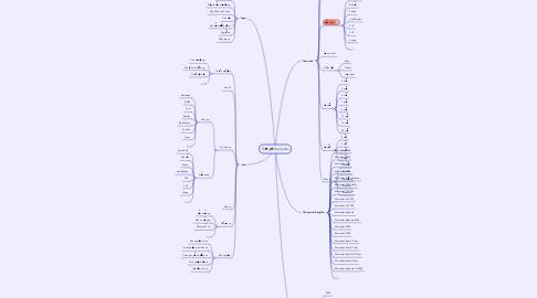 Mind Map: Thế giới Mercedes