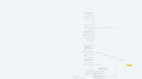 Mind Map: Современный отдел продаж
