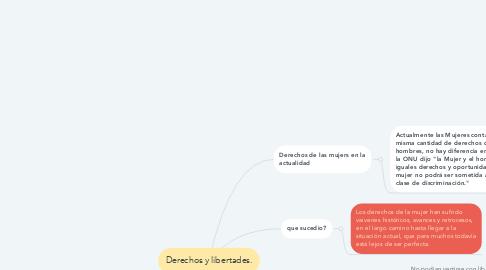 Mind Map: Derechos y libertades.