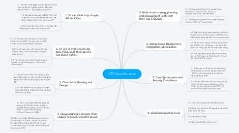 Mind Map: VTS Cloud Services