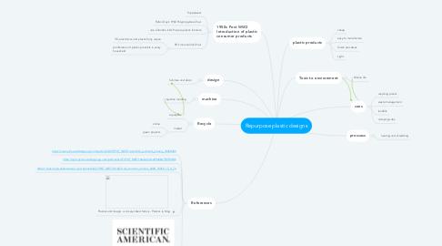 Mind Map: Repurpose plastic designs