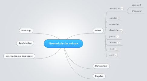 Mind Map: Grunnskole for voksne