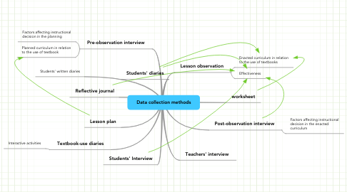 Mind Map: Data collection methods