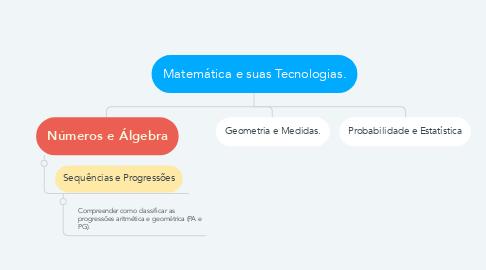 Mind Map: Matemática e suas Tecnologias.