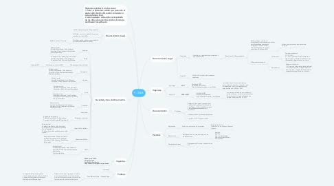 Mind Map: PJ MLB