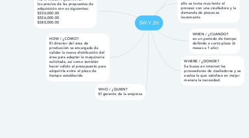 Mind Map: 5W Y 2H