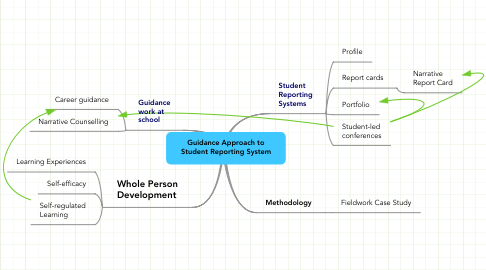 Mind Map: Guidance Approach to Student Reporting System