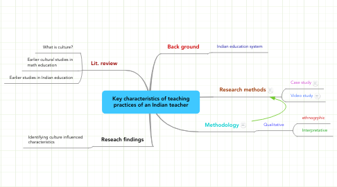 Mind Map: Key characteristics of teaching practices of an Indian teacher