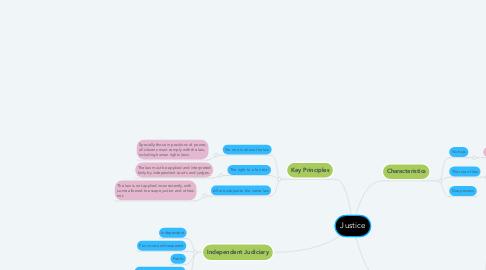 Mind Map: Justice