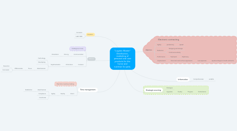 """Mind Map: """"Logistic Master"""" Distribution, marketing of personal oral care products for the home and nutrition for pets."""
