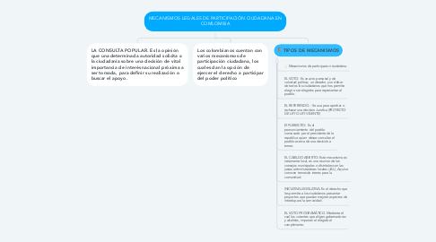 Mind Map: MECANISMOS LEGALES DE PARTICIPACIÓN CIUDADANA EN COMLOMBIA