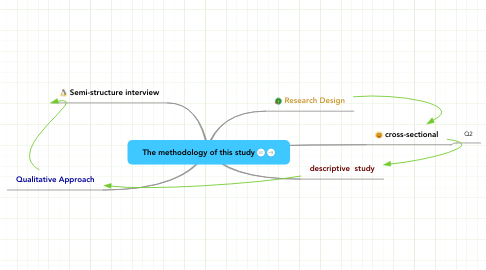 Mind Map: The methodology of this study