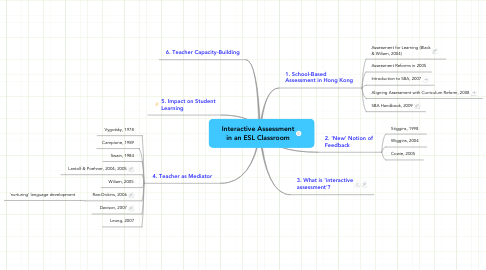 Mind Map: Interactive Assessment in an ESL Classroom