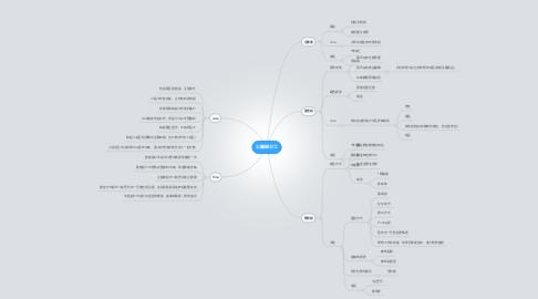 Mind Map: 公關組分工