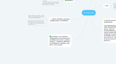 Mind Map: Yuxtapuestas