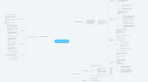 Mind Map: DEMAND FORCASTING