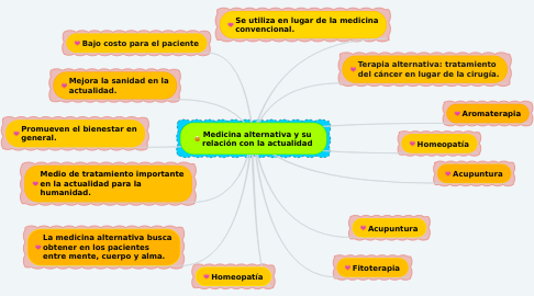 Mind Map: Medicina alternativa y su relación con la actualidad