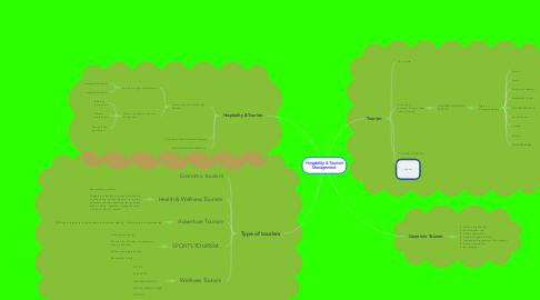 Mind Map: Hospitality & Tourism Management.