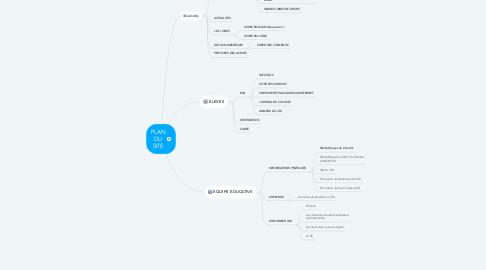 Mind Map: PLAN DU SITE