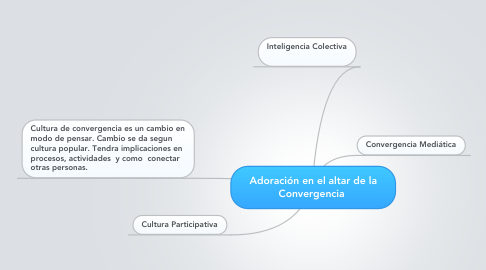 Mind Map: Adoración en el altar de la Convergencia