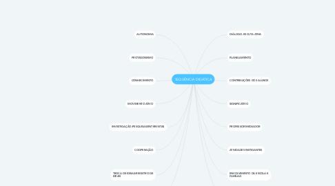 Mind Map: SEQUÊNCIA DIDÁTICA