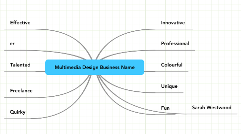 Mind Map: Multimedia Design Business Name
