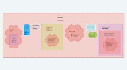 Mind Map: Clasificación, estructura y funcionamiento de los ecosistemas