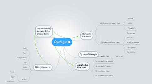 Mind Map: Ökologie